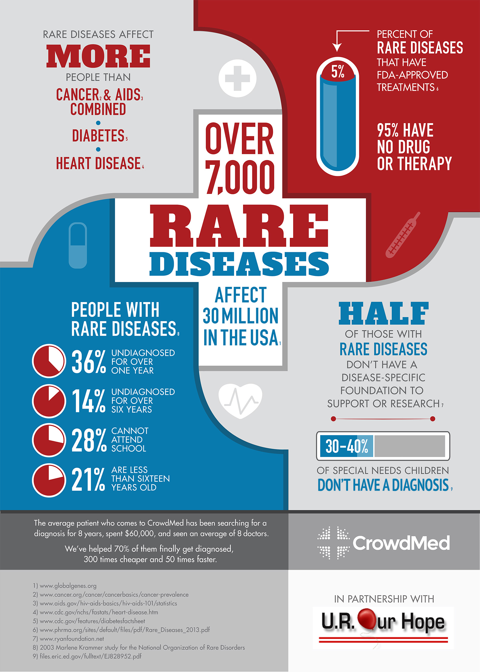 raredisease_infographic (1)